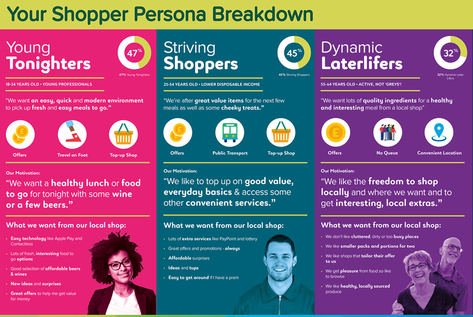 Costcutter Supermarkets Group